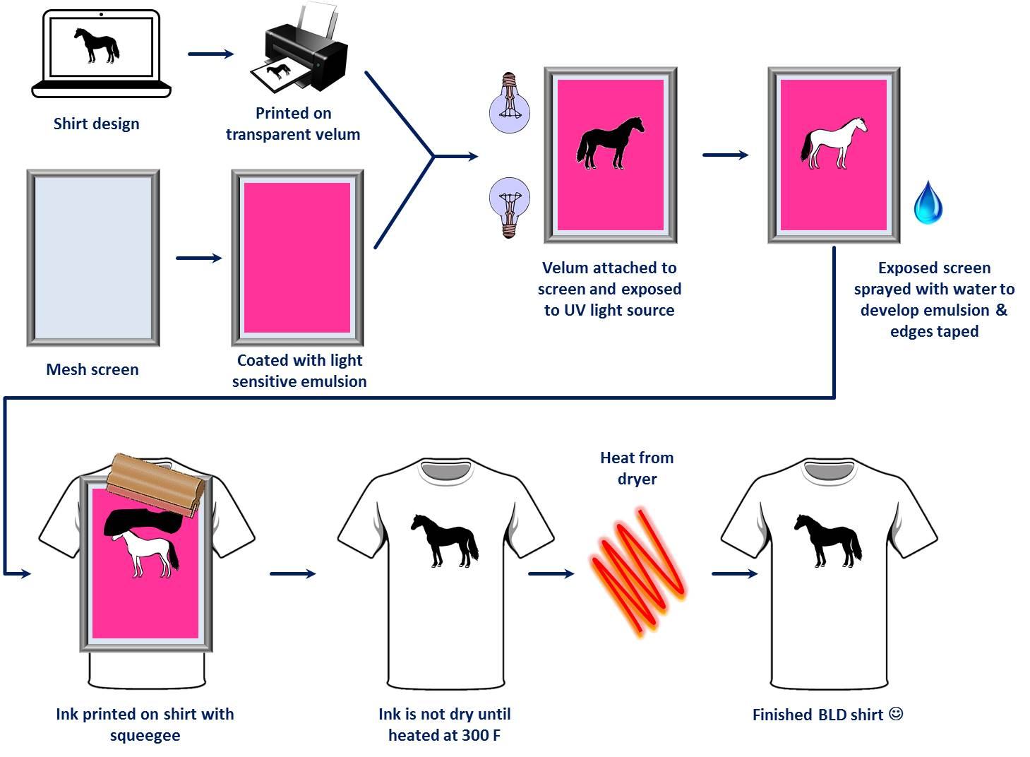 Screen printing process overview, How we print our shirts, behind the scenes