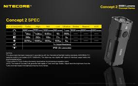 Nitecore Concept C2vn - Subcompact High Output Thrower R