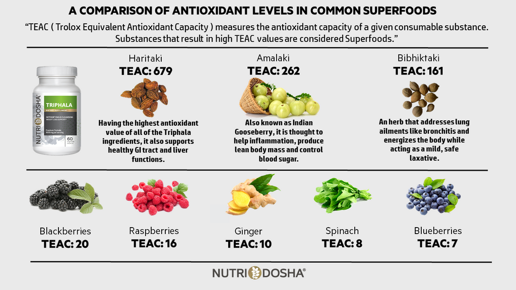 Triphala high antioxidant content TEAC measurement in Superfoods