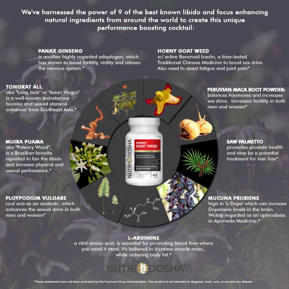 Nutridosha infographic Horny Goat Weed Epimedium Extract, Icariin, Maca Root Powder, Saw Palmetto, Mucuna pruriens (the dopamine bean!) Ploypodium Vulgare root (a known anabolic!) Saw Palmetto Muira Puama Root L-Arginine Panax Ginseng Root; Lightning in a Bottle