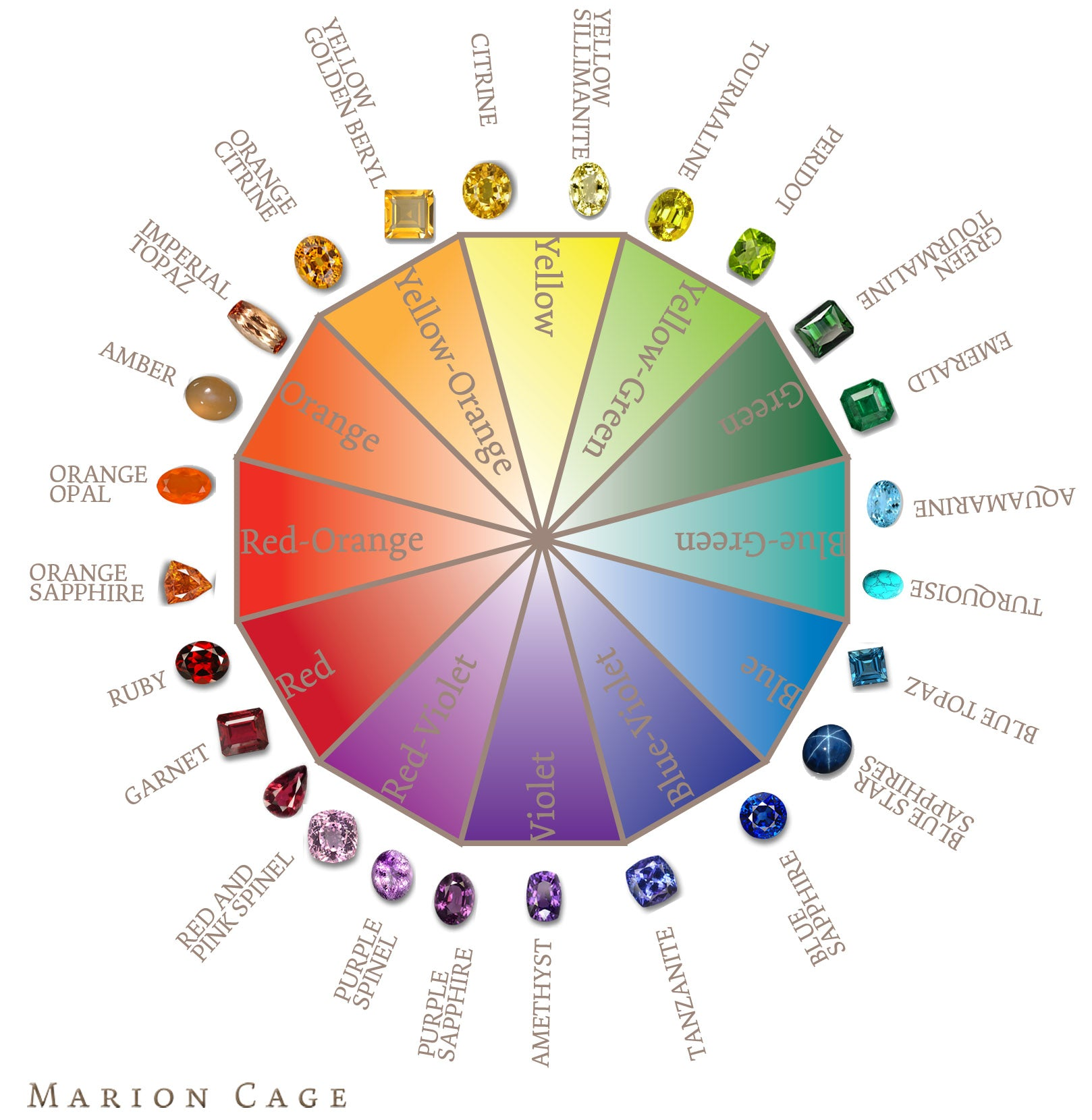 Gem Color Wheel