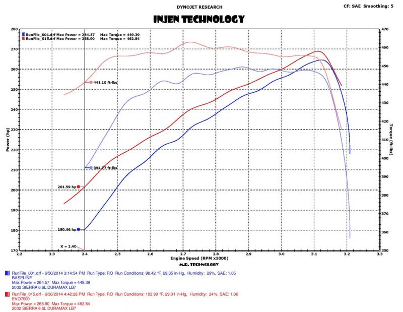 Injen EVO7000 Air Induction System