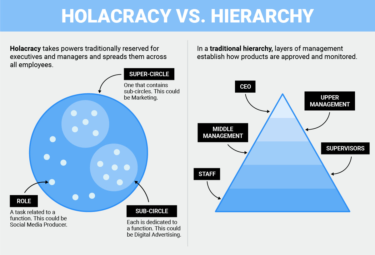 Holacracy Infographic