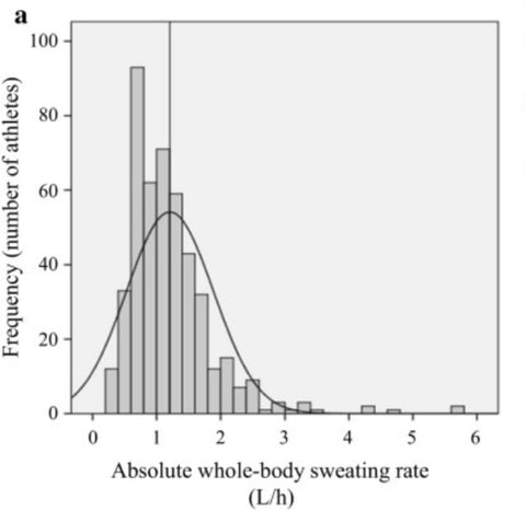 Absolute whole-body sweating rate data