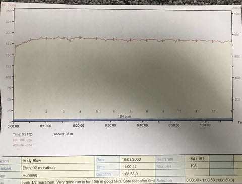 Andy's heart rate trace from Bath Half