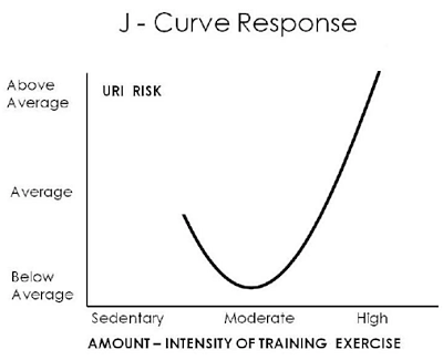 The J Curve - Exercise and immunity