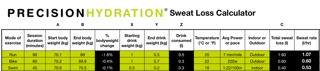 Precision Hydration Sweat Loss Calculator