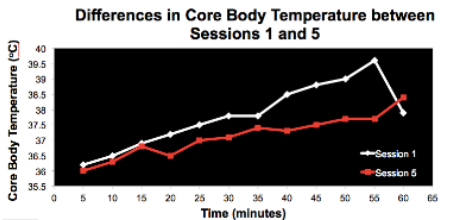 Differences in core body temperatures after heat training