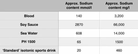 Sodium comparison table