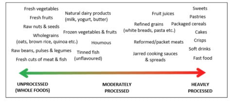 Image result for list of processed and unprocessed foods