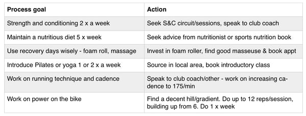 What other process goals can you create for your sport? Here are some examples …