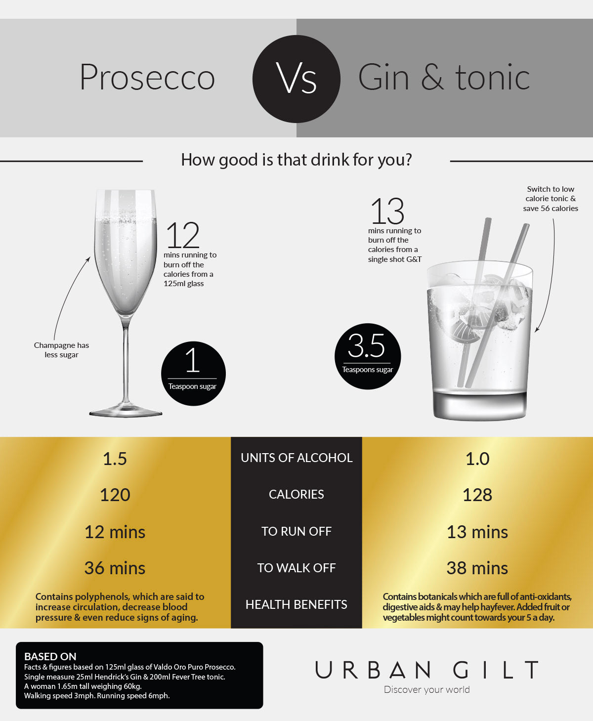 which-has-fewer-calories-in-prosecco-or-gin-and-tonic-infographic