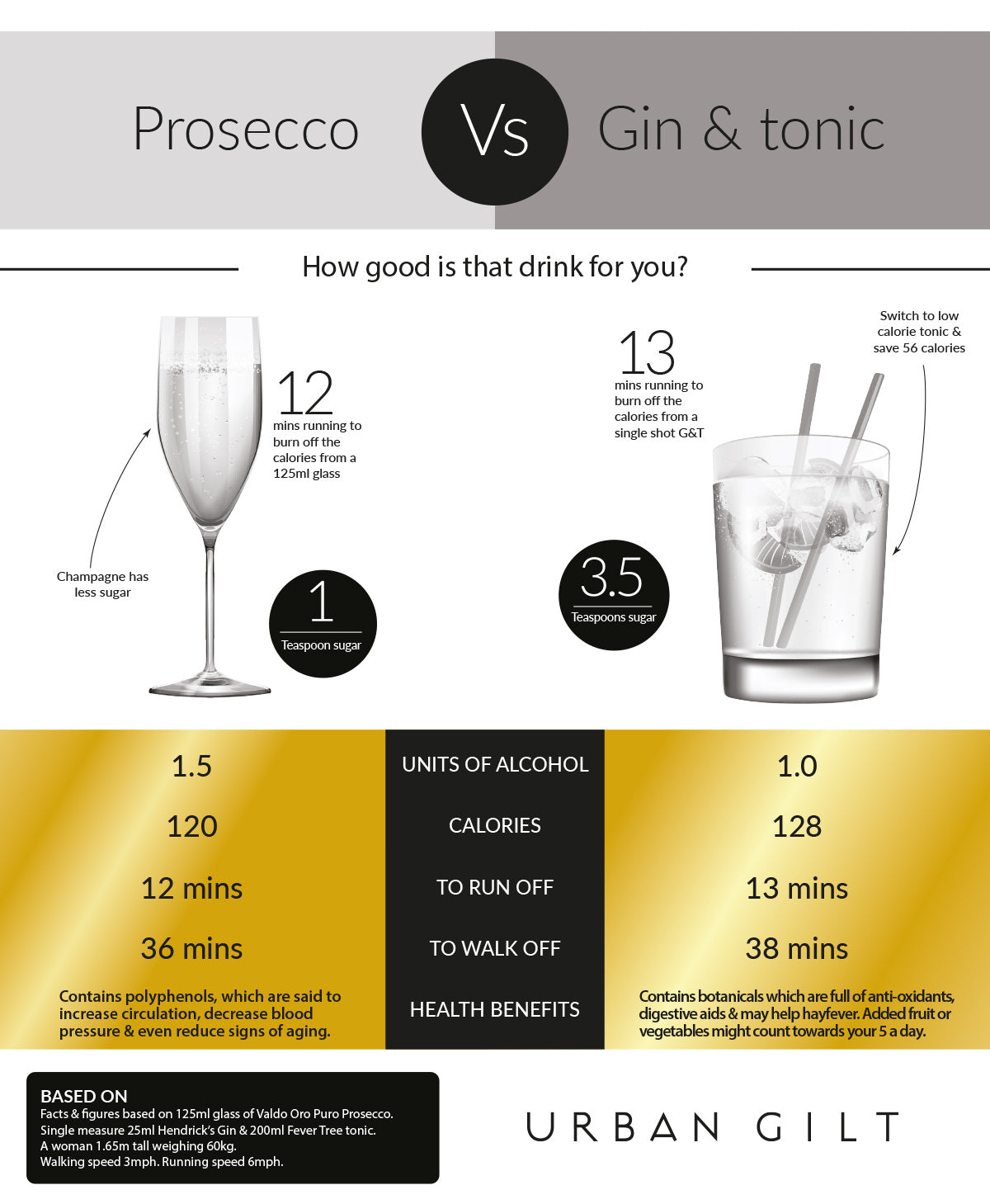 calories in prosecco versus gin and tonic infographic