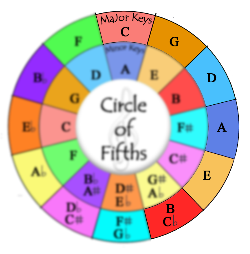 Circle Of Fifths Memorizing Right