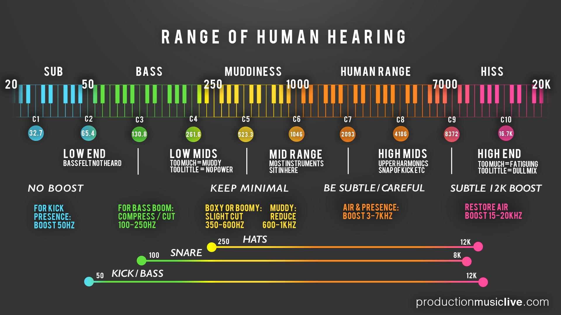 Infographic showing what is where in the Audio Spectrum