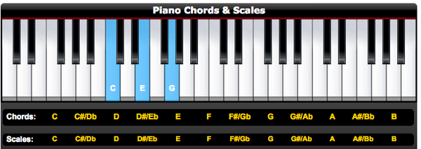 Chord Identifier for music production