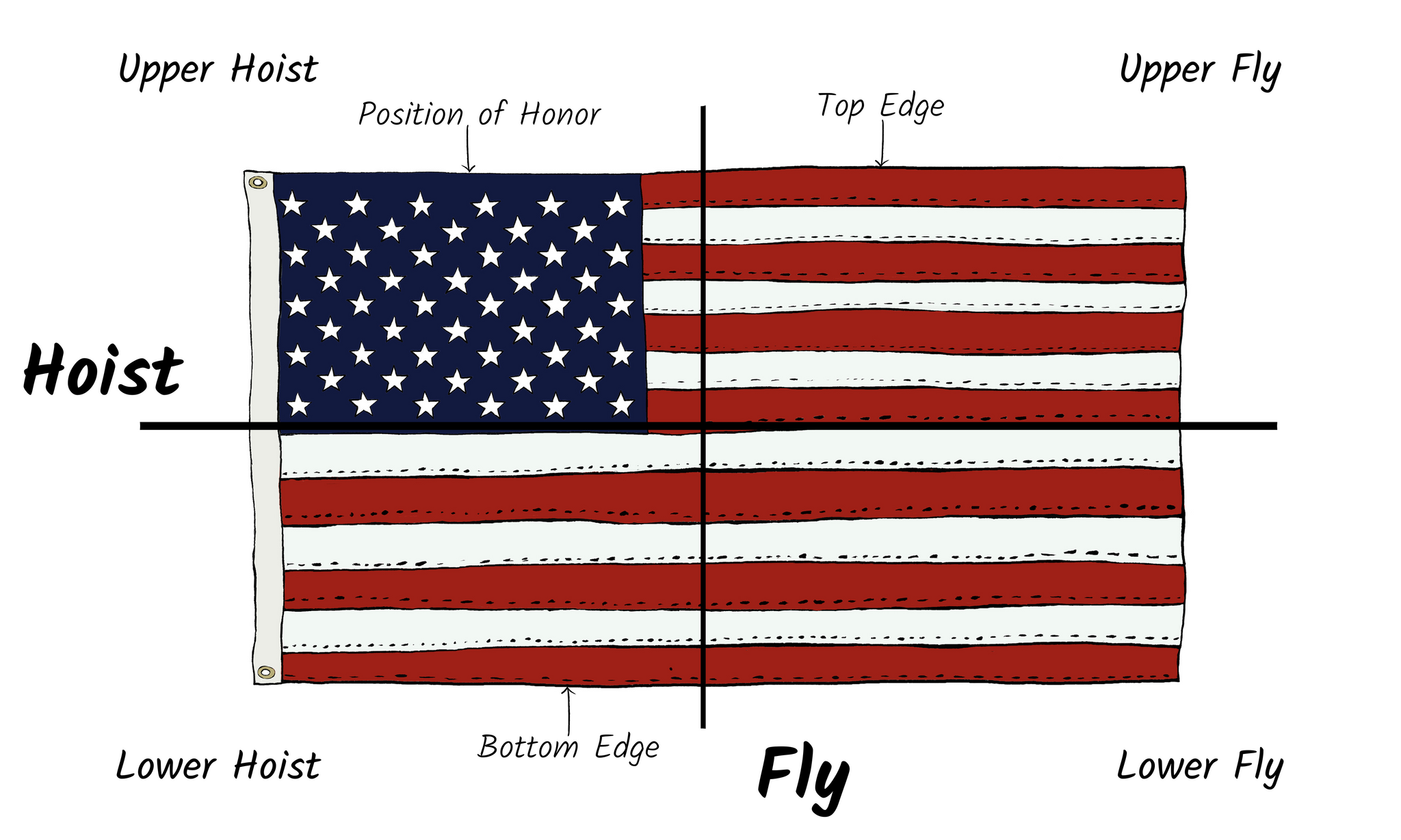 Flag design terms