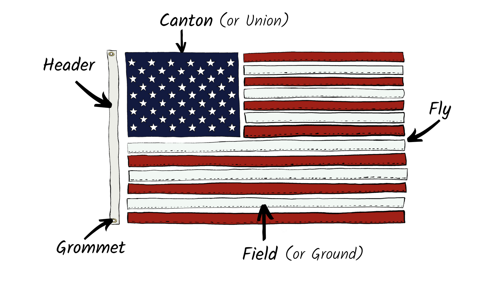 Hand drawn American Flag Parts diagram