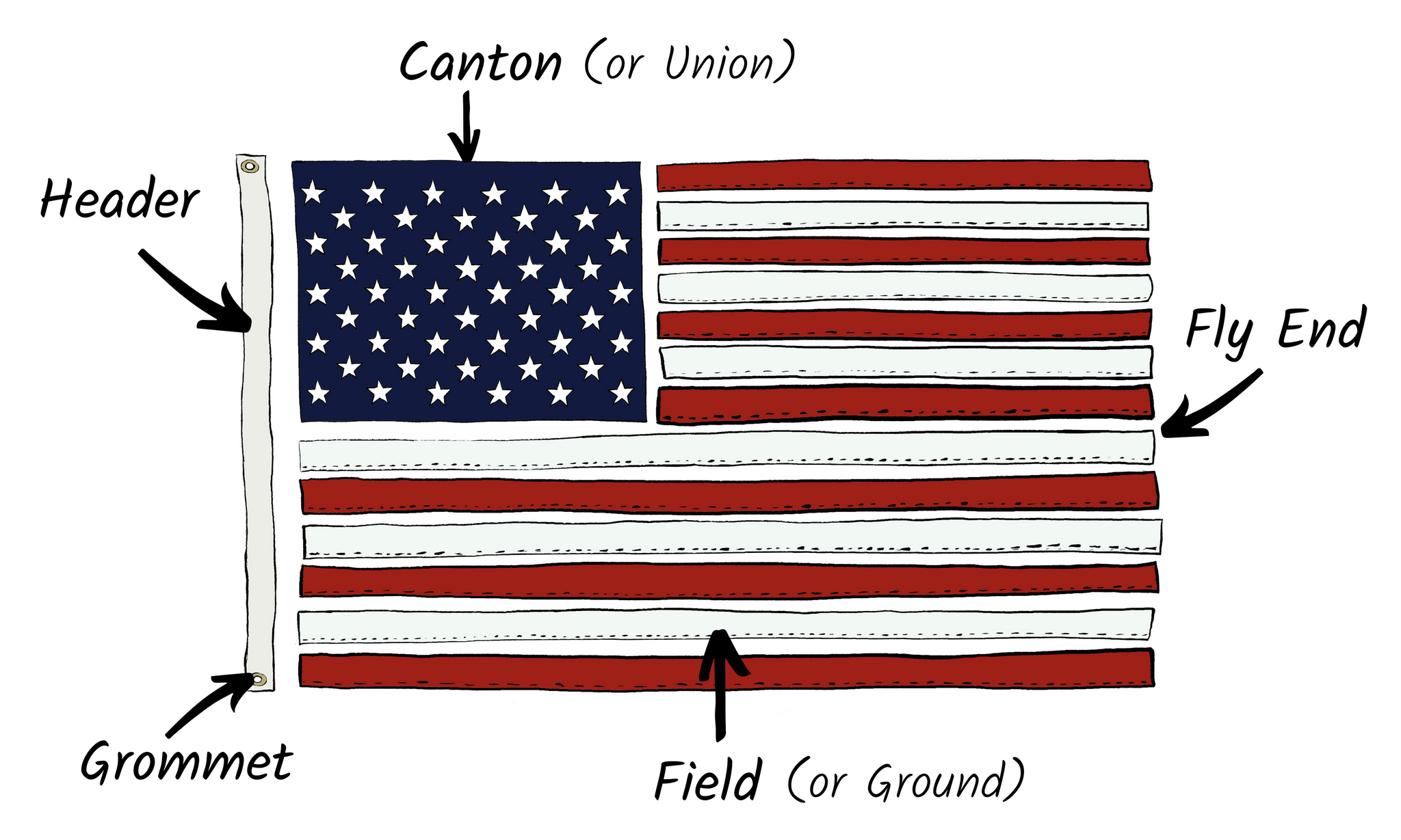 Parts of the American Flag illustration