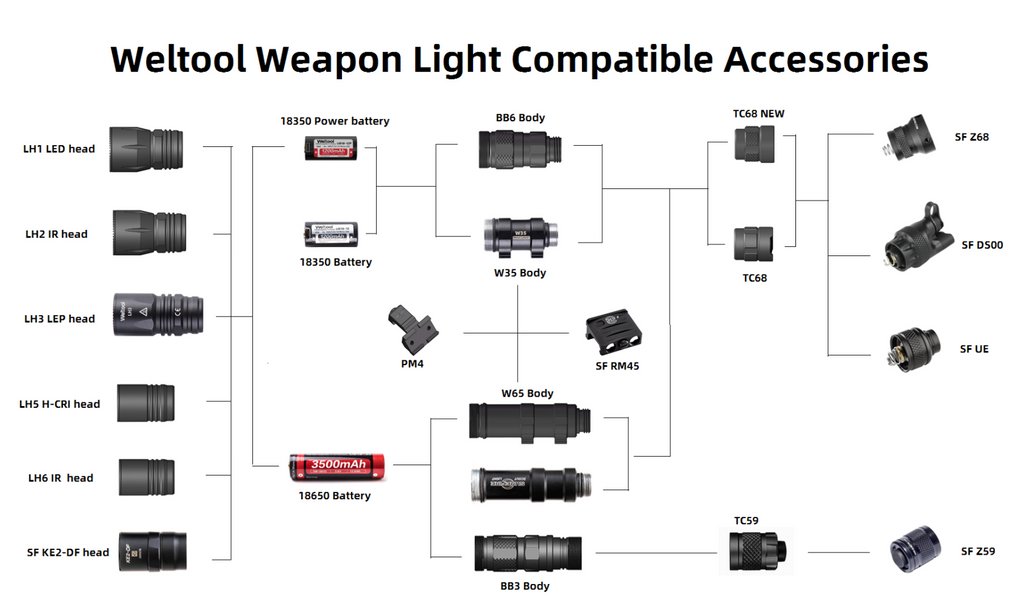 Weltool LH3 Compatible Accessories