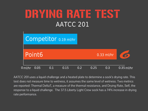 Drying Rate Test
