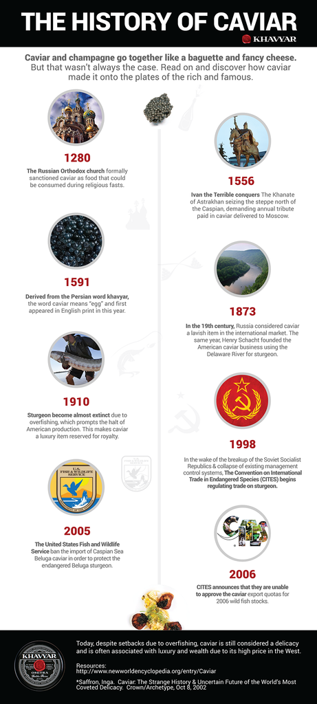 The History of Caviar