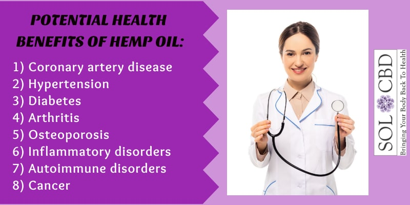 Hemp oil contains each of the essential amino acids that humans require.