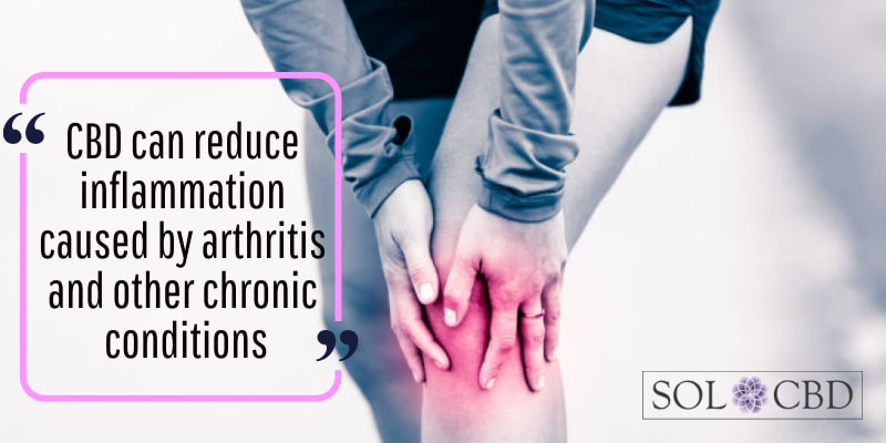CBD can reduce inflammation caused by arthritis and other chronic conditions.