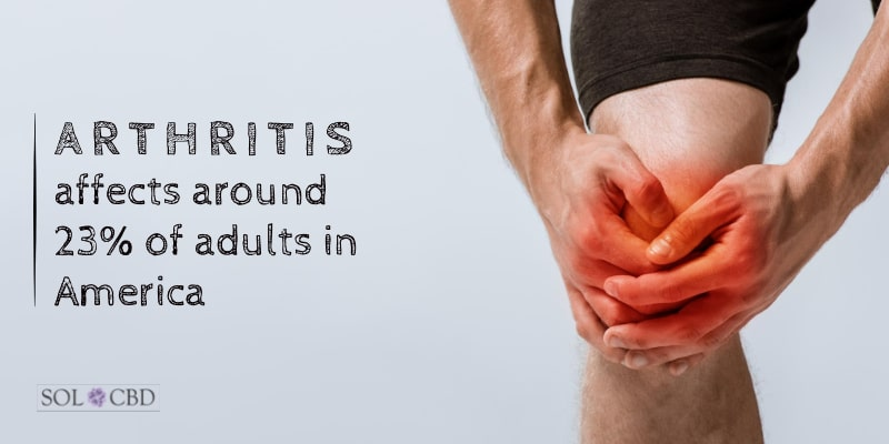 CBD has the potential to help alleviate your joint pain.
