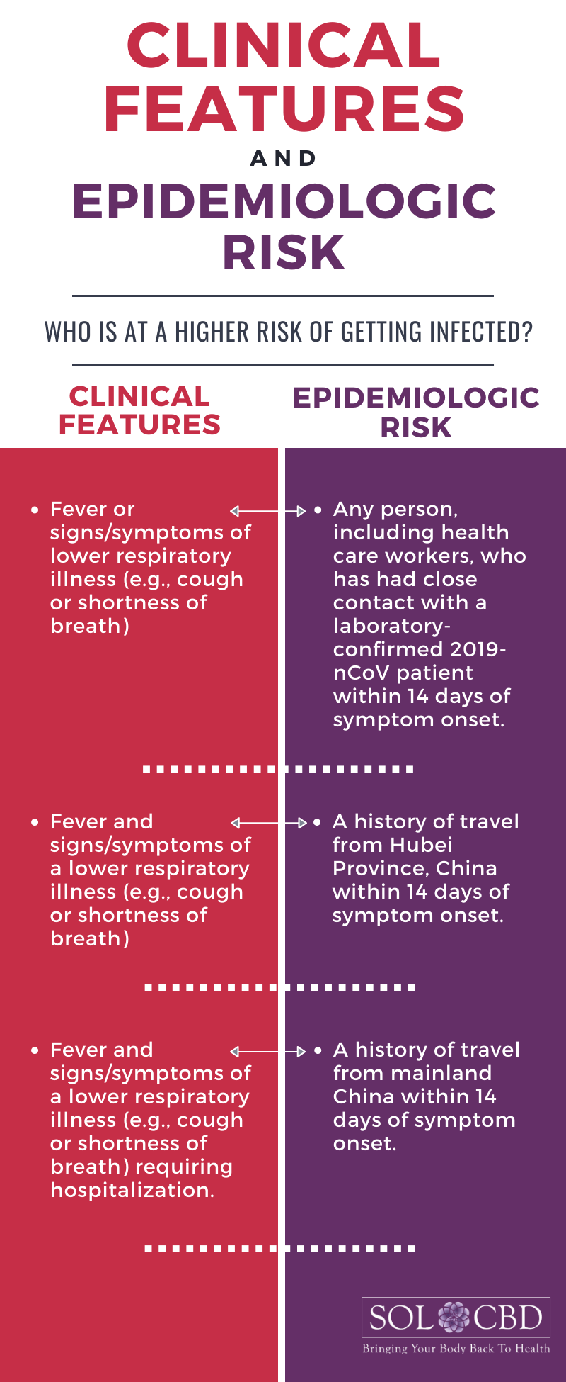 The criteria for high-risk Coronavirus cases are very limited.