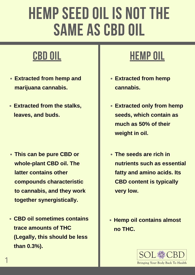 Hemp Seed Oil Is Not the Same as CBD Oil