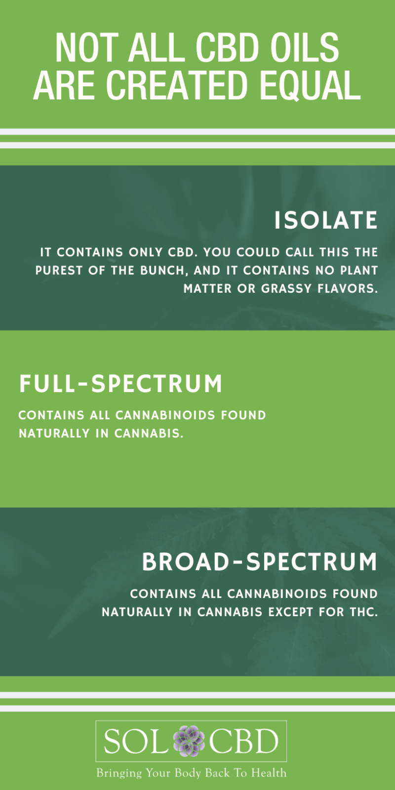 In the world of CBD, there are three main types of extracts: broad-spectrum, full-spectrum, and isolate.