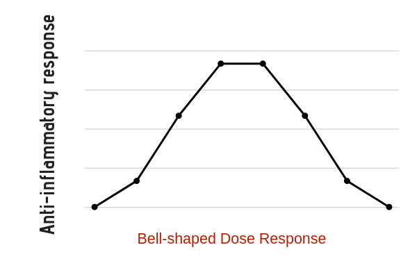 The bell-shaped dose-response puts serious brakes on planning clinical and animal CBD studies.