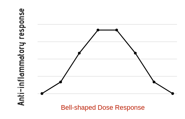 The bell-shaped dose-response curve of medicine.