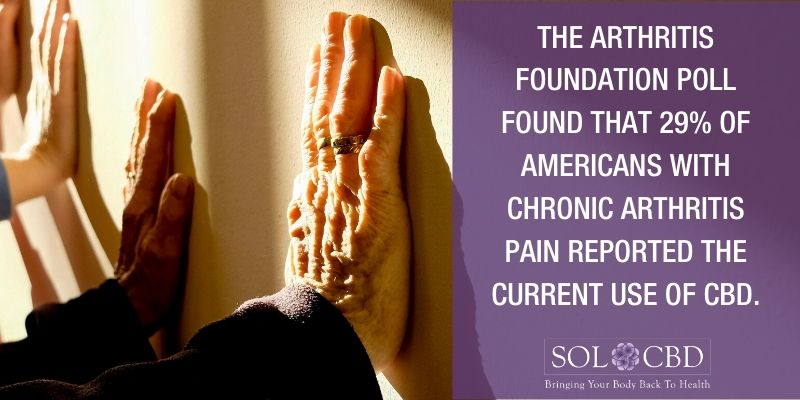 As an inflammatory disease, it's easy to understand why people with chronic arthritis thrive with CBD.