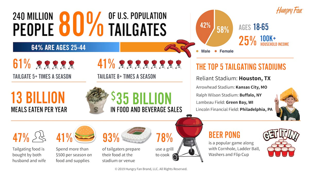 TAILGATING IS VERY POPULAR IN THE UNITED STATES