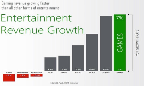 scalable exponential growth rate investor invest investing