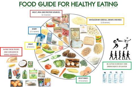 healthy eating habits, balanced plate philosophy, balanced diet, balanced diet information, healthy eating guide