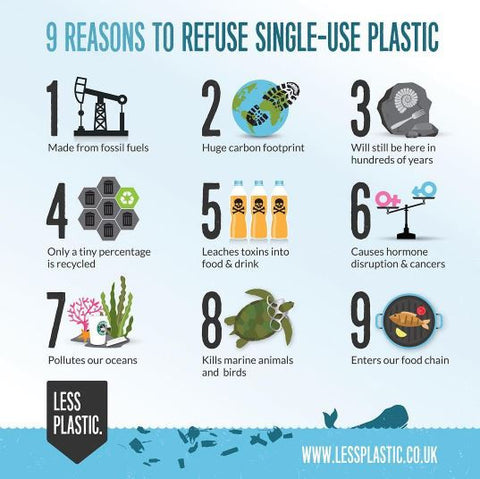 less plastic, refuse single-use plastic
