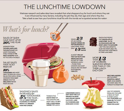 waitrose, food, drink, report, lunch, lunchtime, data