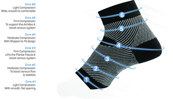 os1st fs6 foot compression zone technology