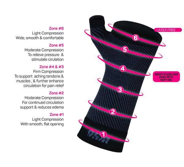 os1st ws6 wrist compression zone technology