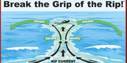 How to get out of a rip current while swimming