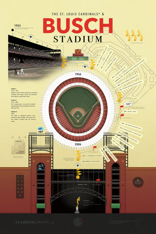 Busch Stadium - Stadium Graph by Stadium Graph