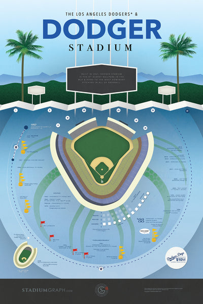 Dodger Stadium - Stadium Graph by Stadium Graph