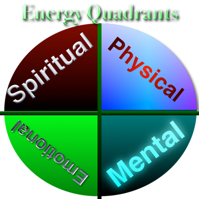 [Podcast] Your Four Energy Quadrants
