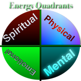 Energy Quadrants