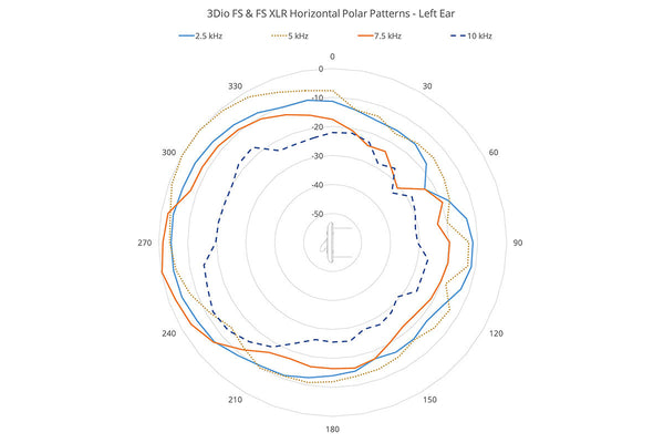 3Dio FS-XLR Binaural Microphone Horizontal Polar Pattern, left ear, 2.5 kHz - 10 kHz