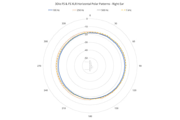 3Dio FS-XLR Binaural Microphone Horizontal Polar Pattern, right ear, 100 hz - 1,000 hz