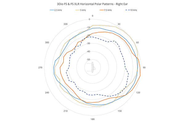 3Dio FS-XLR Binaural Microphone Horizontal Polar Pattern, right ear, 2.5 kHz - 10 kHz